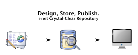 Design, Store, Publish. i-net Clear Reports Repository